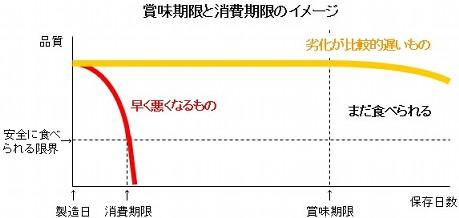 農林水産省 消費期限 賞味期限