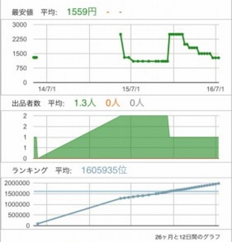 モノレート グラフ